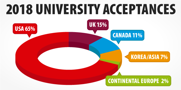 Infographic: Percentage Acceptances by Region (US, UK, Canada, Continental Europe, and Korea/Asia)