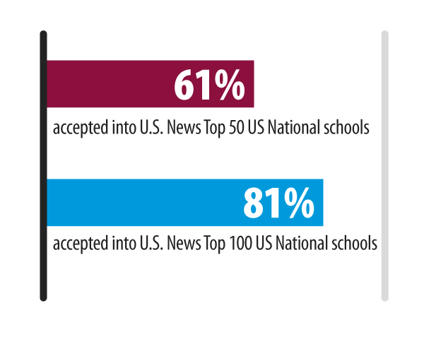 TCIS National Acceptances According to National Report Graph