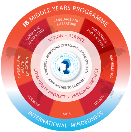 MYP program logo